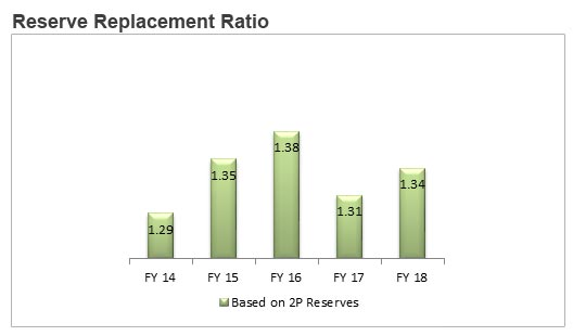 Reserve Replacement Ratio