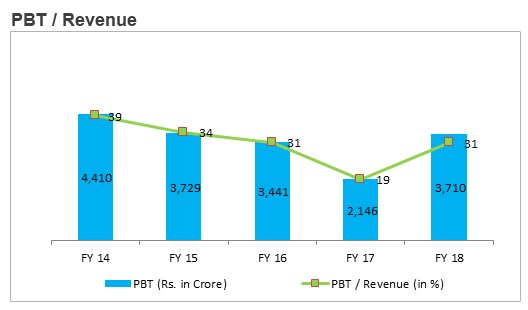 PBT/Revenue