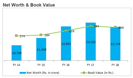 Net Worth & Book value